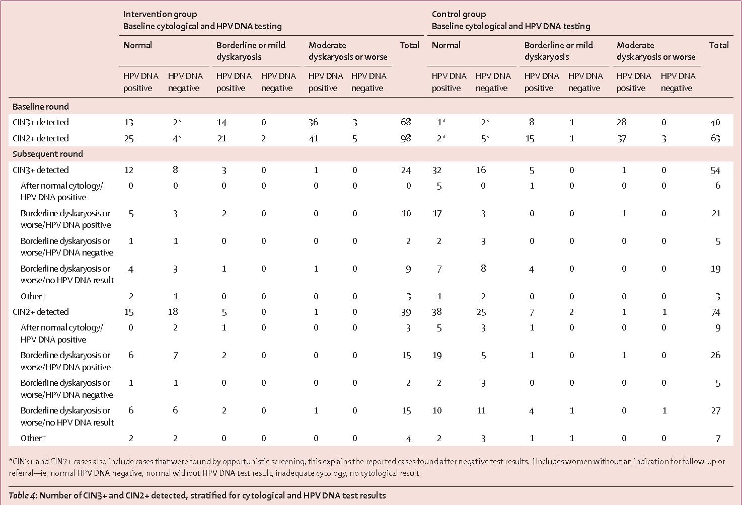 papillomavirus fertilite test pour le papillomavirus