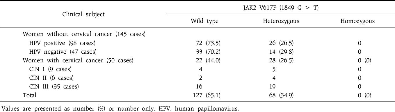 virusi hpv