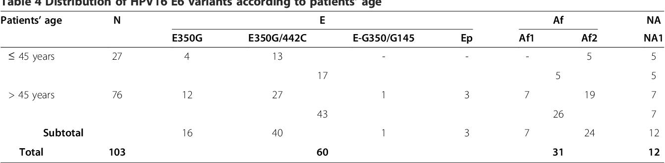 papillomavirus humain oncogene cancer caused by hpv virus