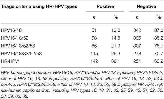 positive high risk human papillomavirus