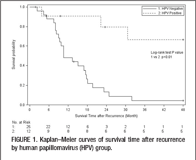 recurrence of hpv head and neck cancer cancer mamar limfatic