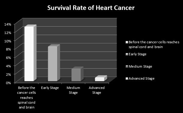 sarcoma cancer cure rate