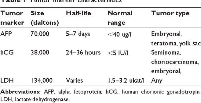 testicular cancer with normal tumor markers