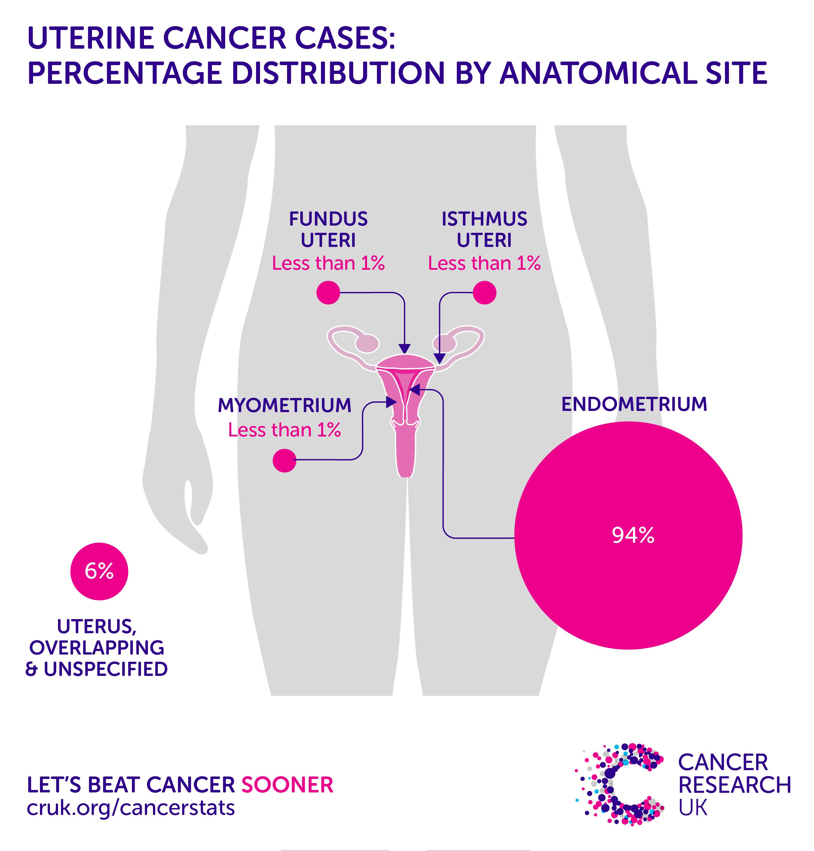 uterine cancer ppt