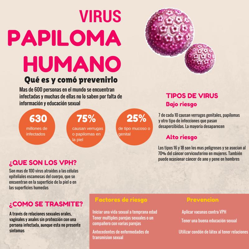 virus papiloma humano cancer uterino)