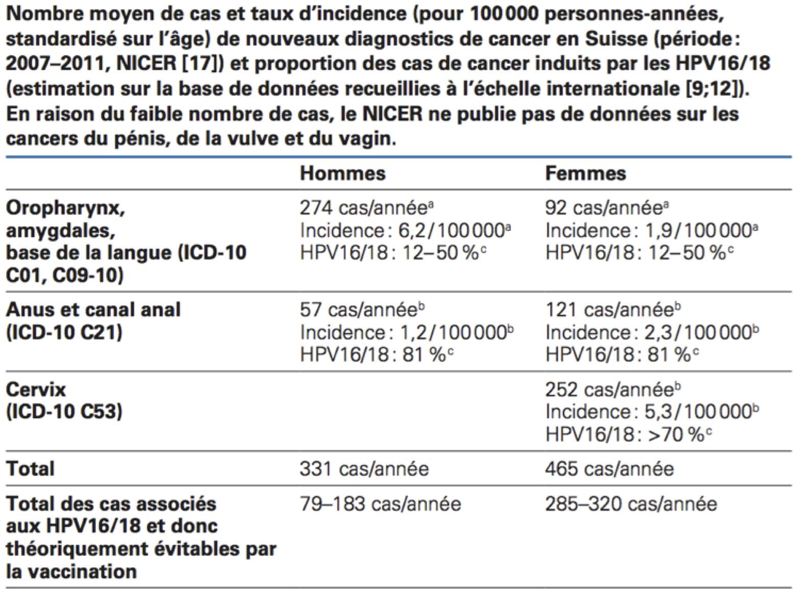 maladie vaccin papillomavirus