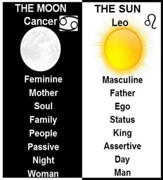 cancer most feminine sign