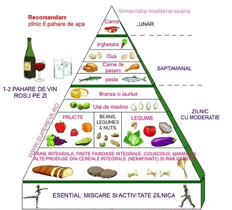 regim alimentar cand ai viermisori)