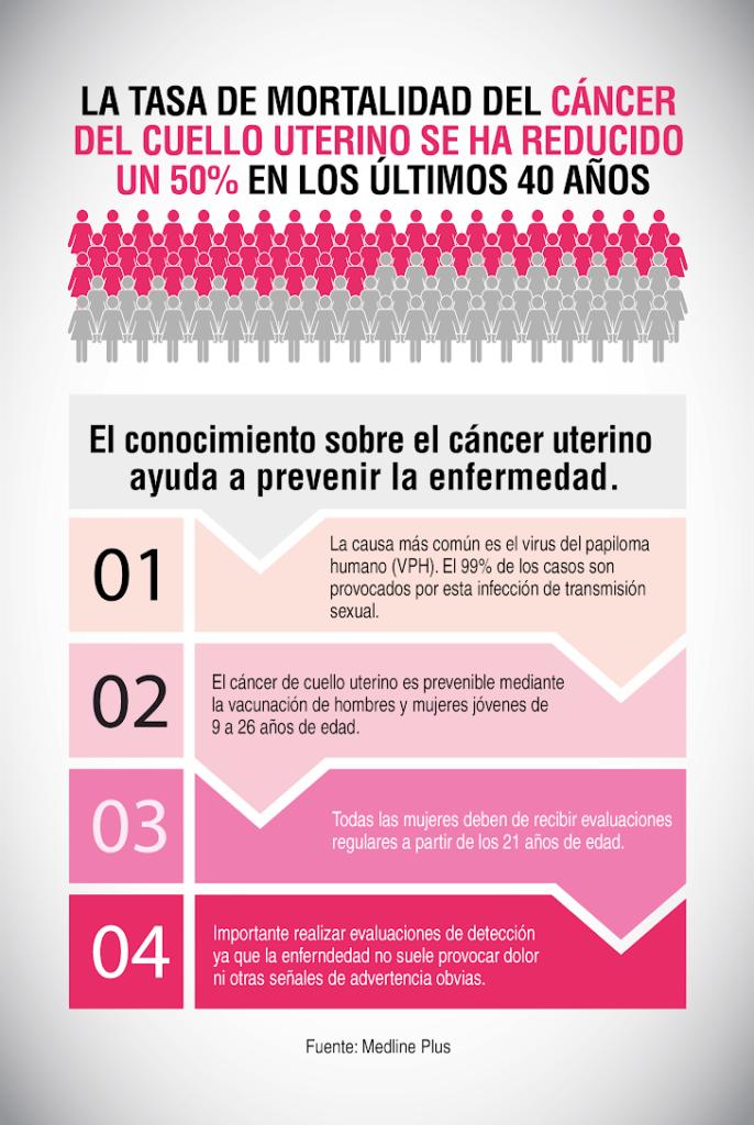 virus del papiloma humano y cancer de cuello uterino