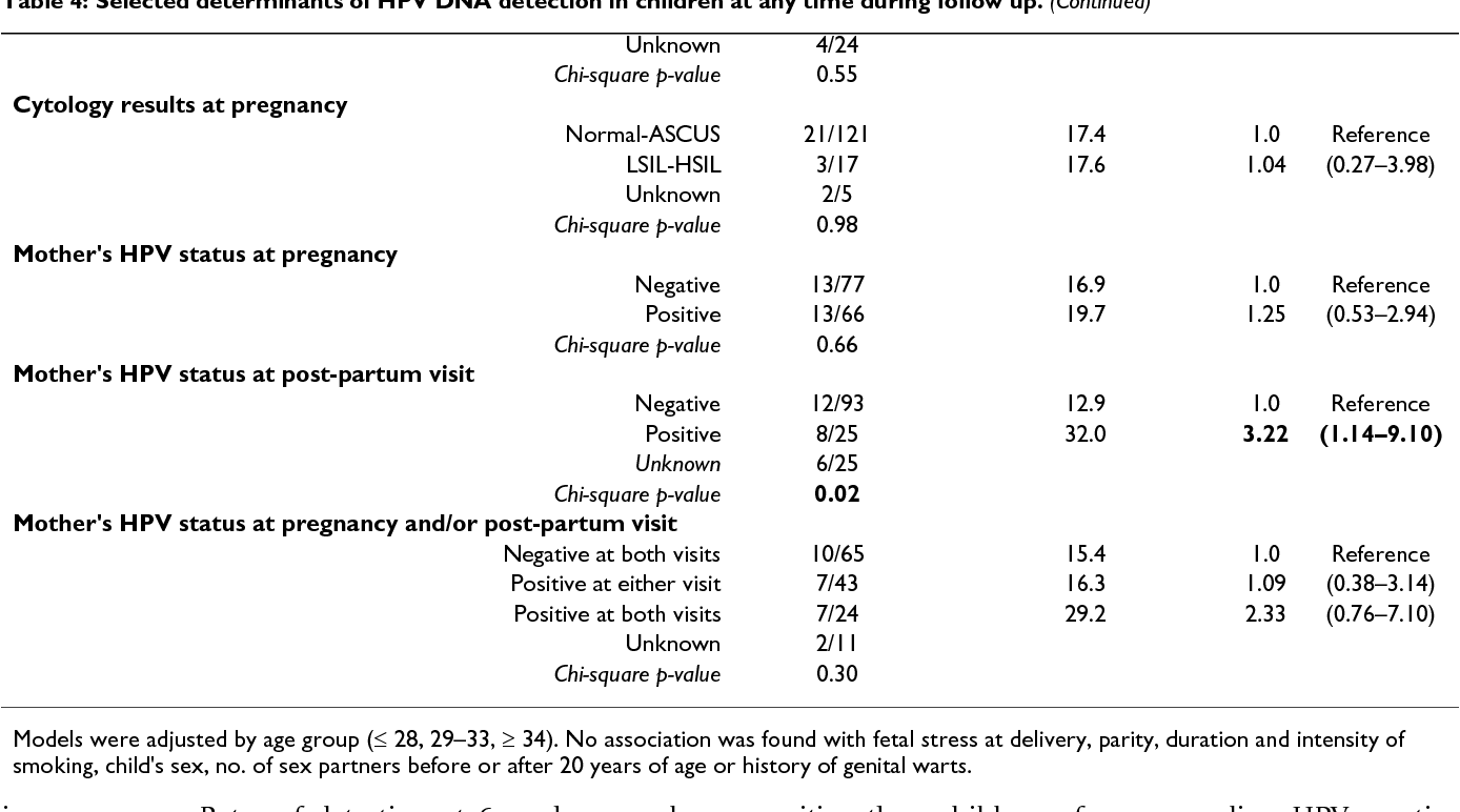 papillomavirus transmission foetus