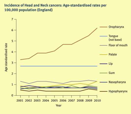 incidence of hpv positive head and neck cancer