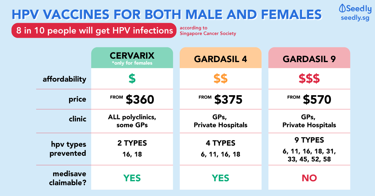 human papillomavirus vaccination sg)