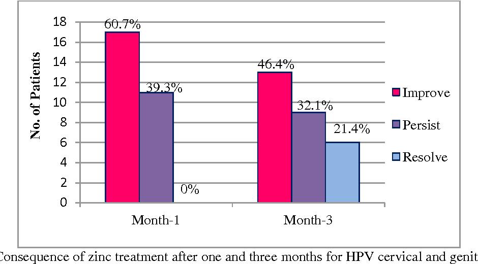 zinc papillomavirus cancer pancreas gene