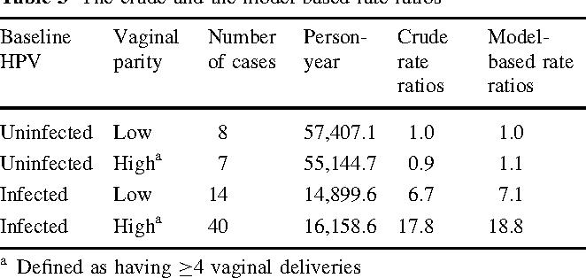definition of human papilloma virus)
