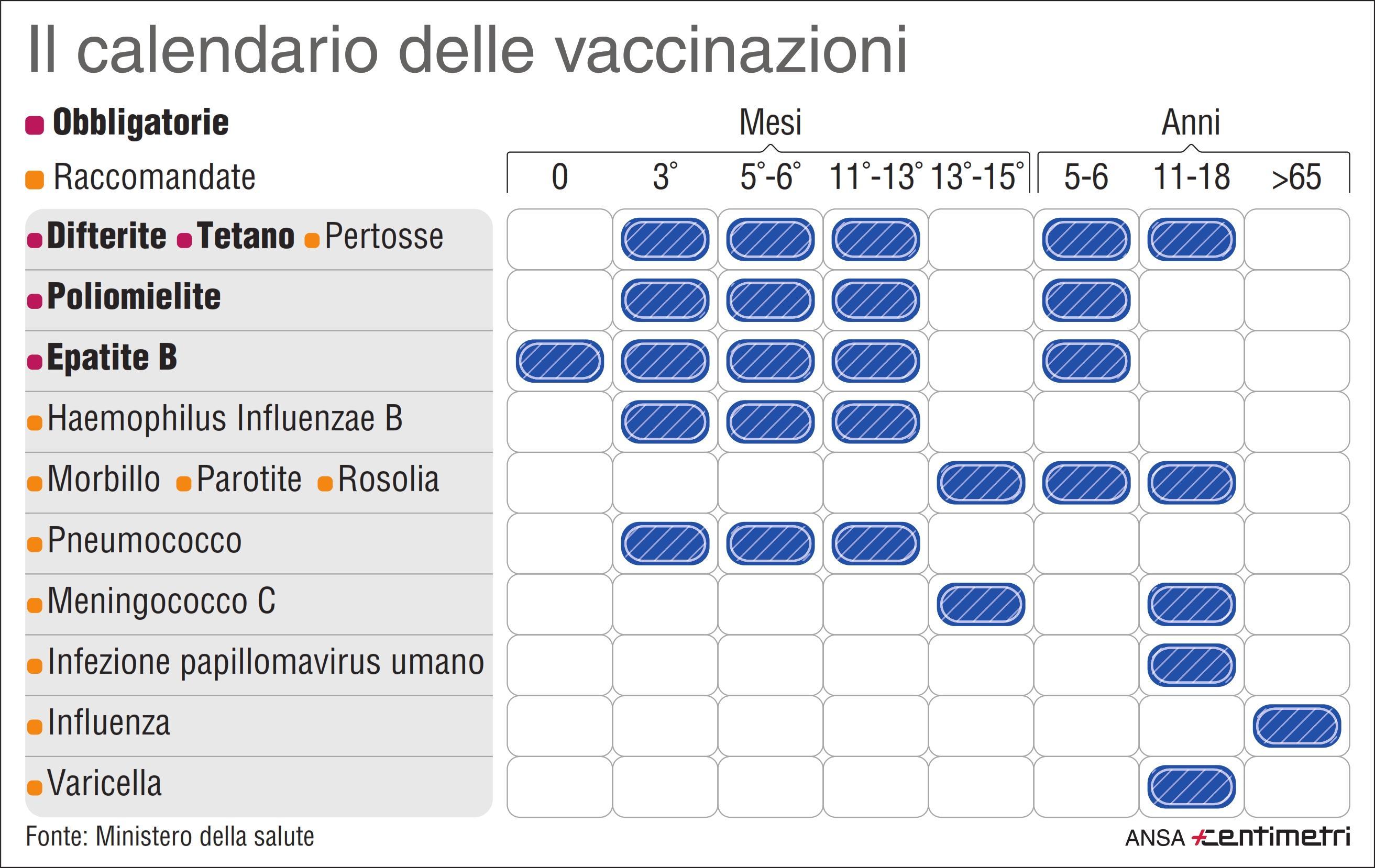 calendario vaccino papilloma virus