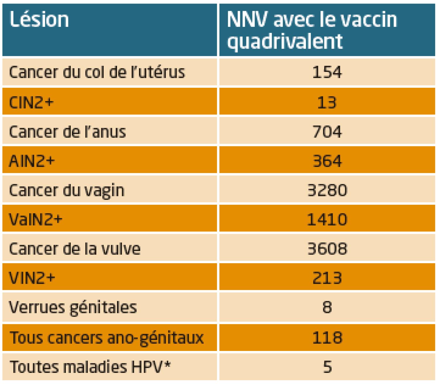 vaccination obligatoire papillomavirus)