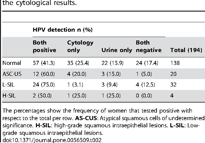 human papillomavirus urine sample)