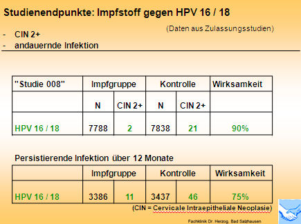 hpv impfung herpes