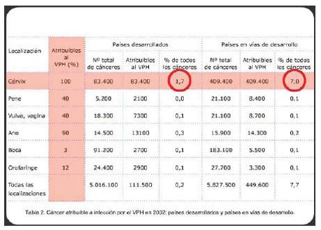 virus del papiloma tipo 16 y 18)