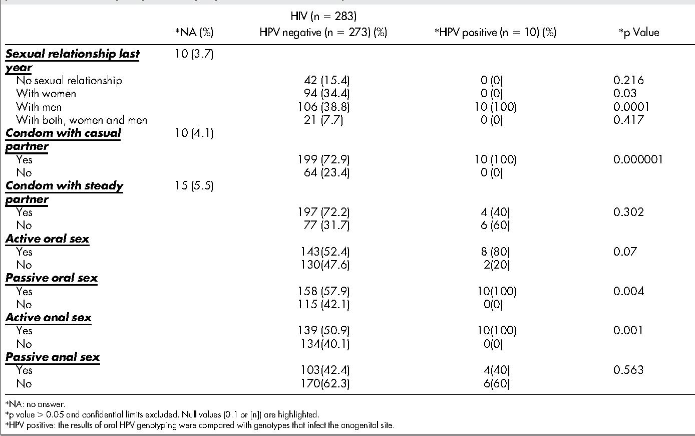human papillomavirus infection positive 4 colorectal cancer