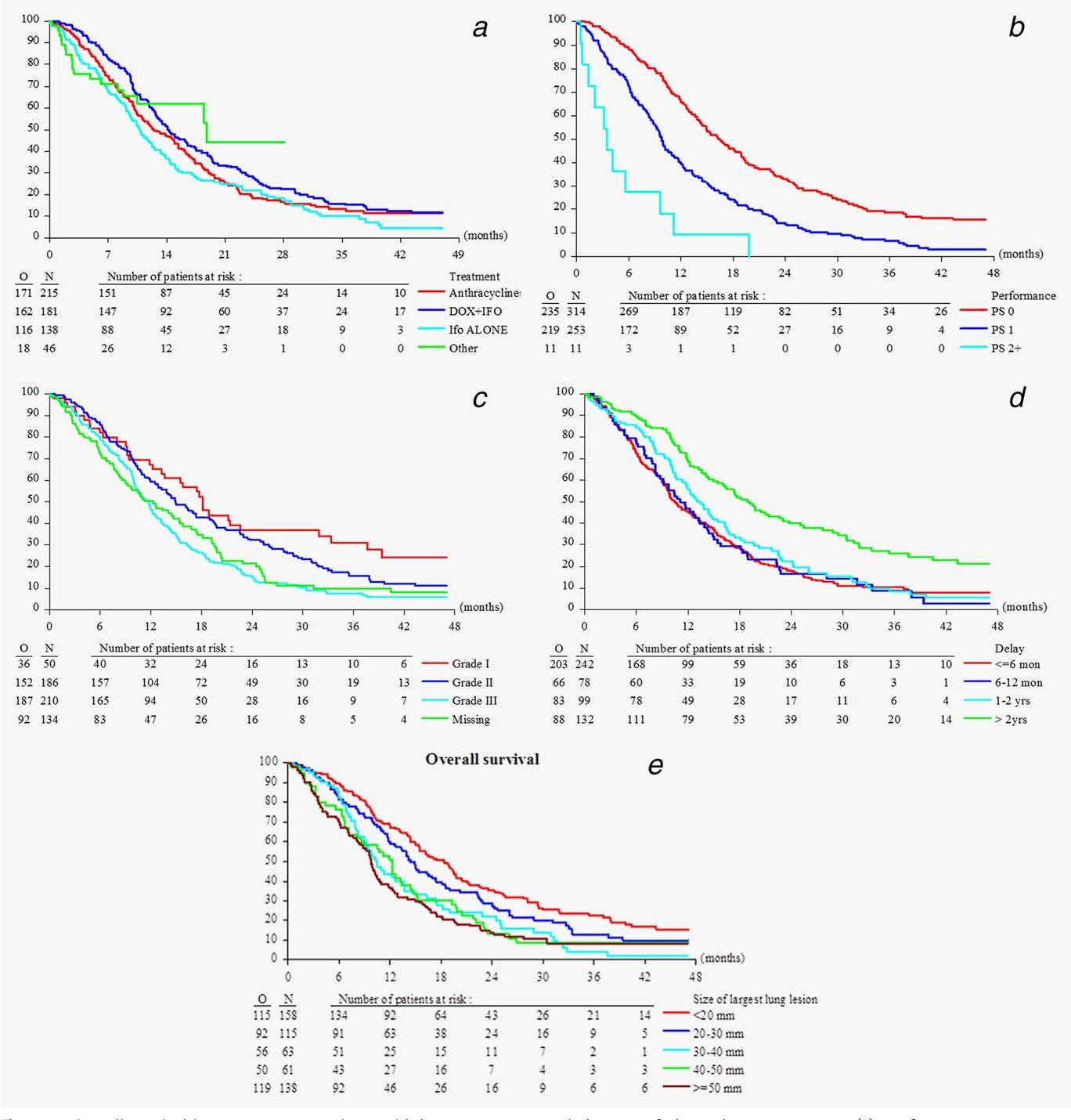 sarcoma cancer lung prognosis)