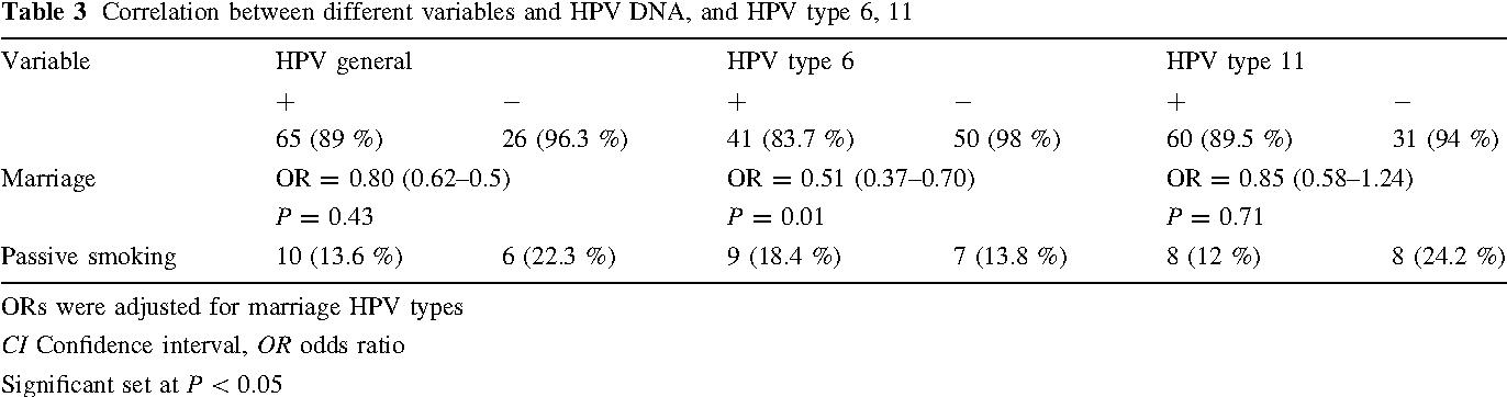 condyloma acuminatum hpv type 6 11