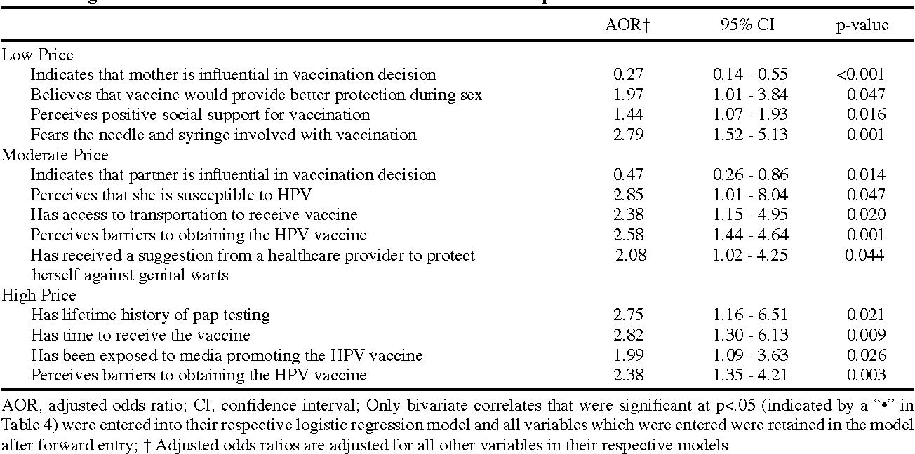 hpv vaksine pris