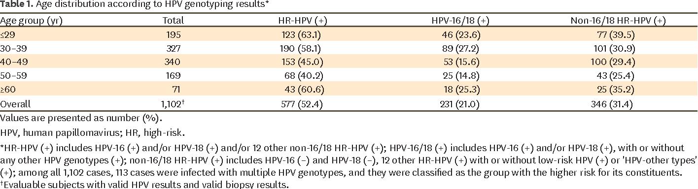 hpv high risk genotype 16