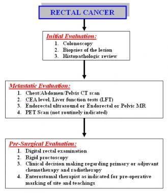 rectosigmoid cancer uptodate)