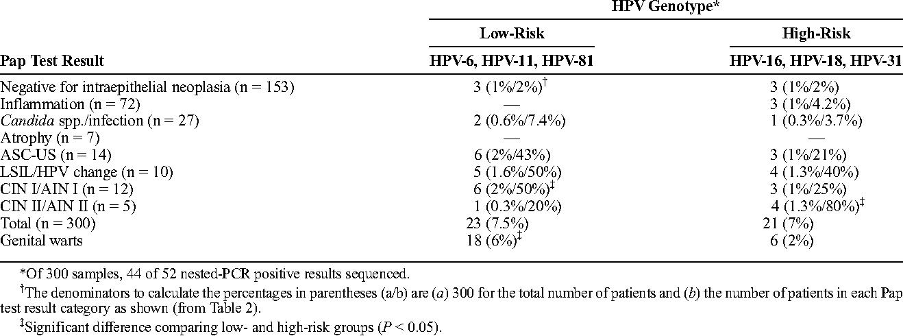 hpv treatment bangkok