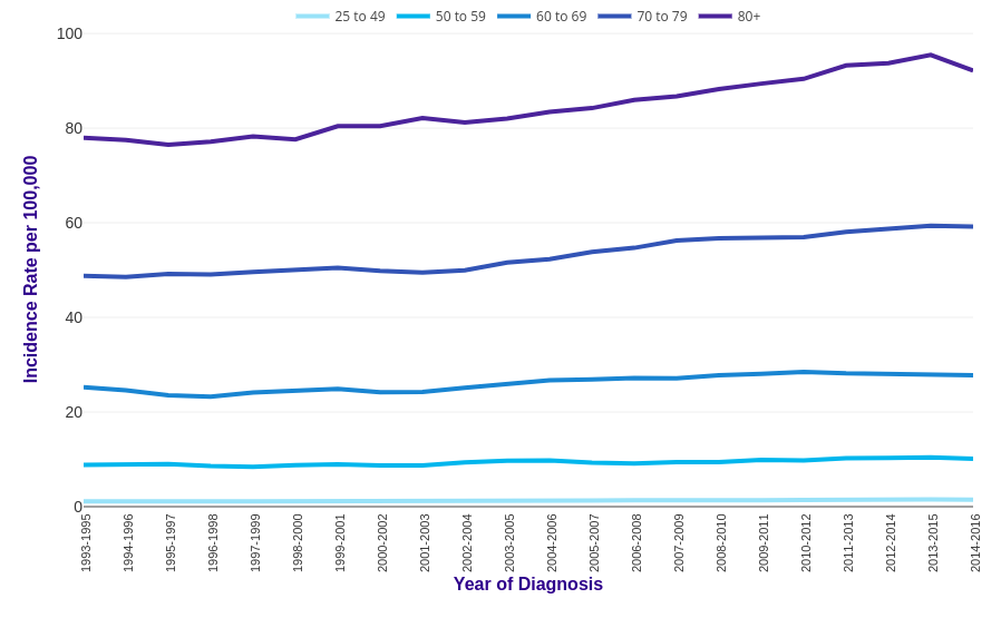pancreatic cancer youngest age
