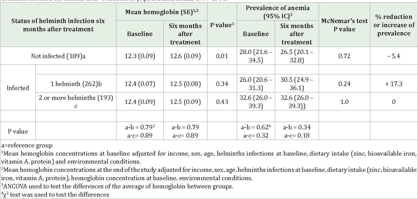 helminth infection and anaemia)