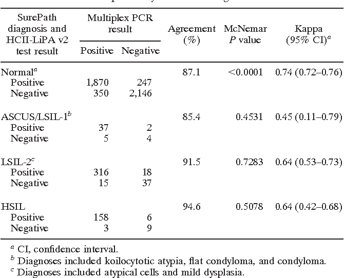 hpv high risk genotyping pcr surepath