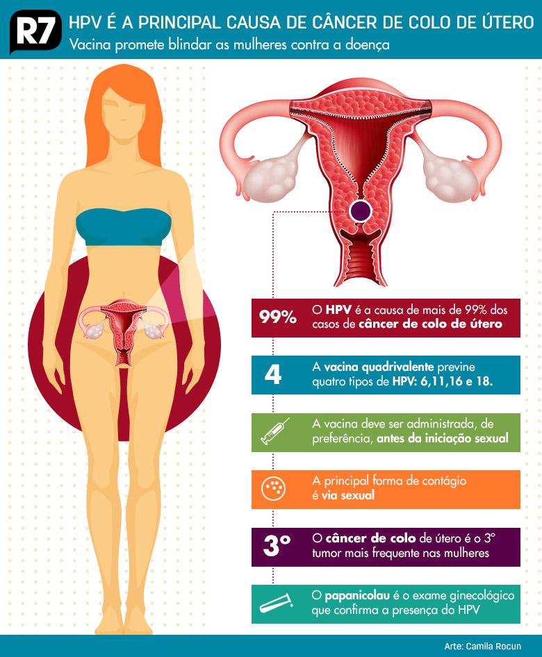 sintomas de cancer no utero hpv)
