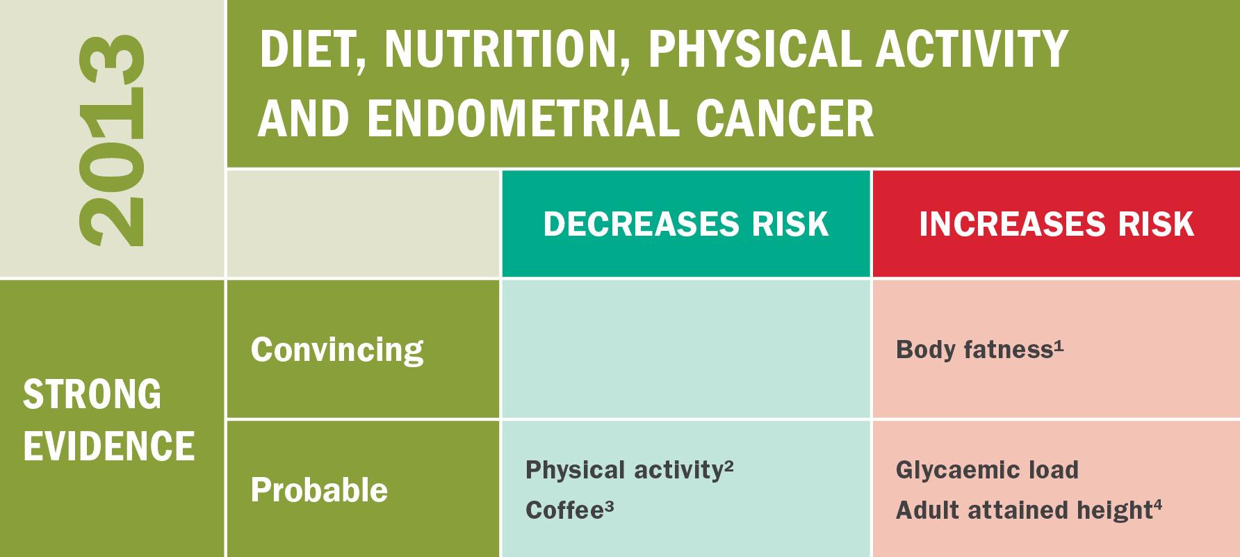 endometrial cancer prevention)
