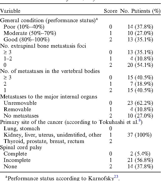 renal cancer prognostic score)