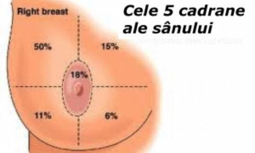 Semnele si simptomele cancerului mamar - Donna Medical Center