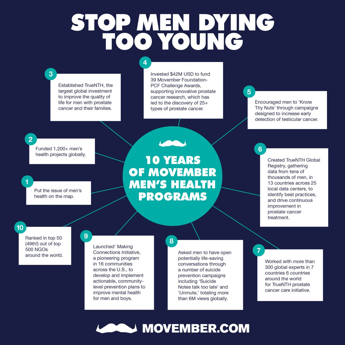 testicular cancer when is it too late)