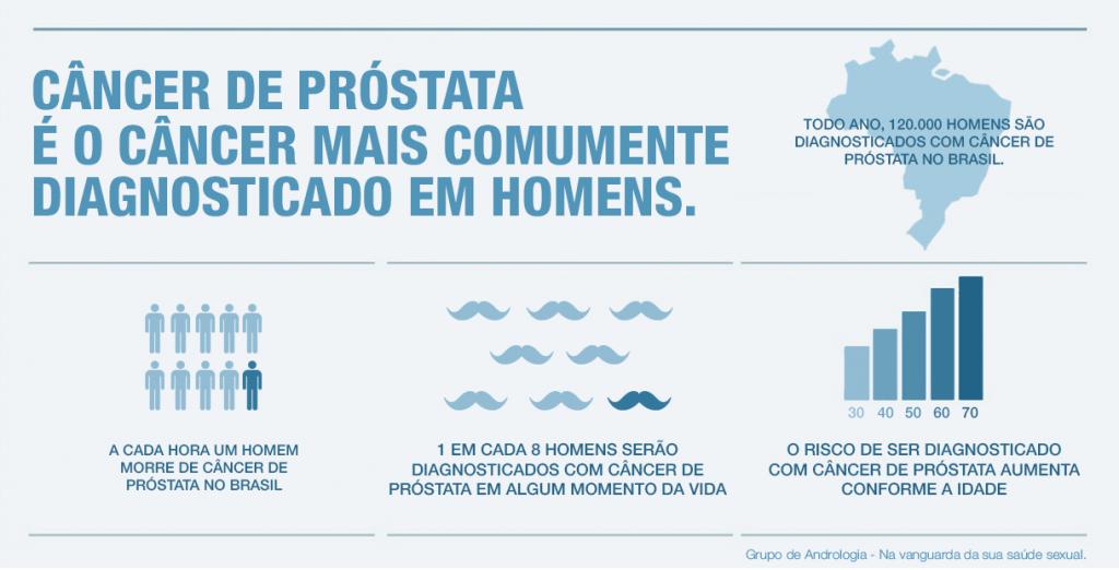 cancer de prostata no brasil)