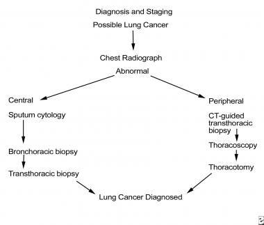 neuroendocrine cancer workup)