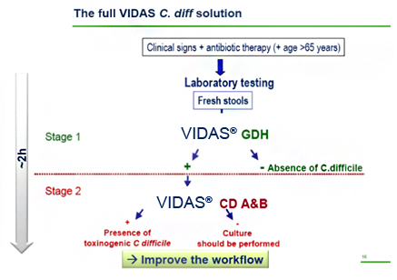 clostridium difficile toxina a/b)