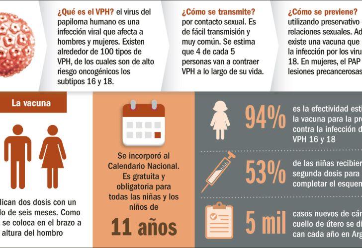 hpv en mujeres vacuna