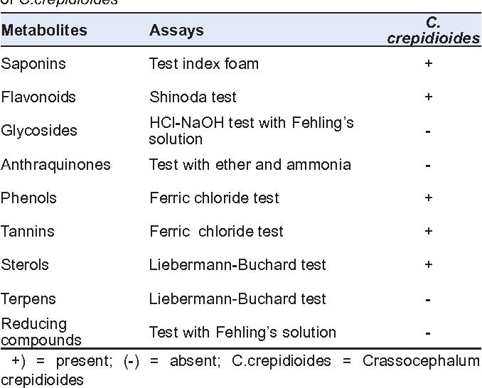 Phytochemical Study From Curcuma Aeruginosa Roxb. Rhizome For