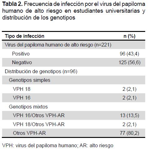 virus del papiloma humano genotipo 18)