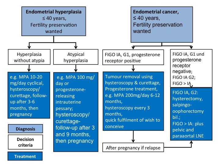 ovarian cancer or pregnancy)