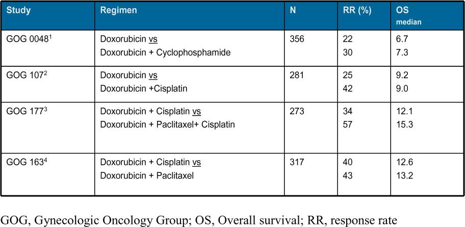 uterine cancer type 2)
