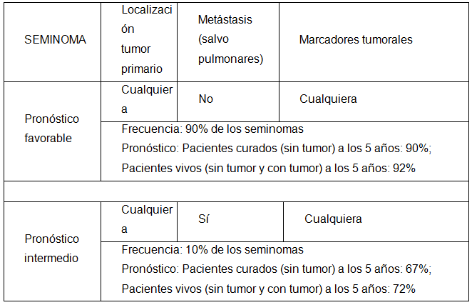 Cancerul Testicular | Centru Oncologie Severin