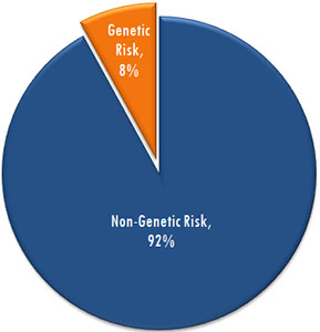 lung cancer genetic factors)