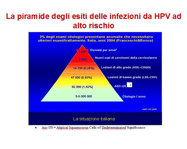 ceppi di papilloma virus ad alto rischio)
