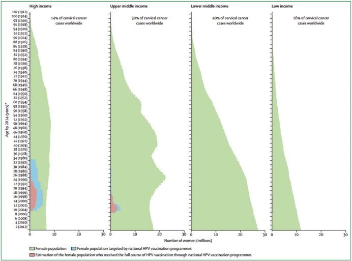 cervical vaccine effectivity)
